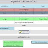 généalogie KERGOURNADECH