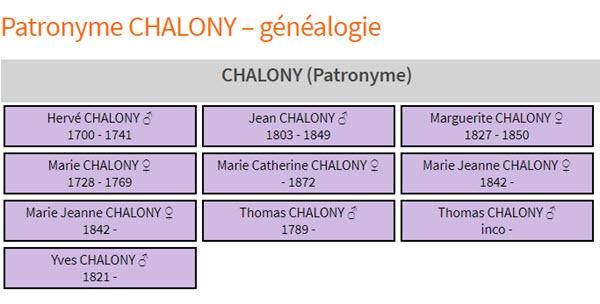 généalogie CHALONY