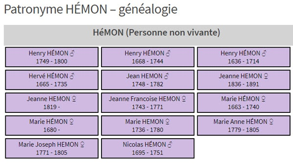 généalogie HÉMON